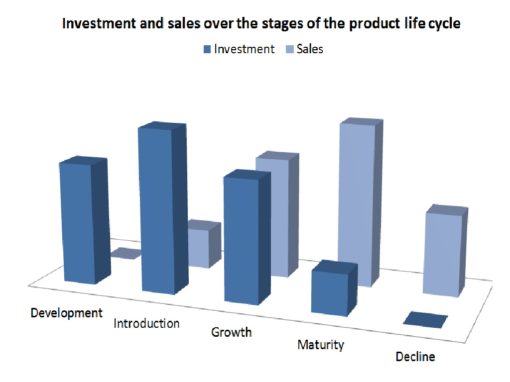 product-life-cycle-1
